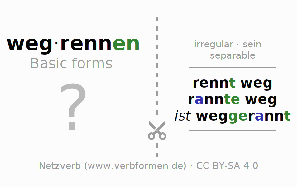 Flash cards for the conjugation of the verb wegrennen