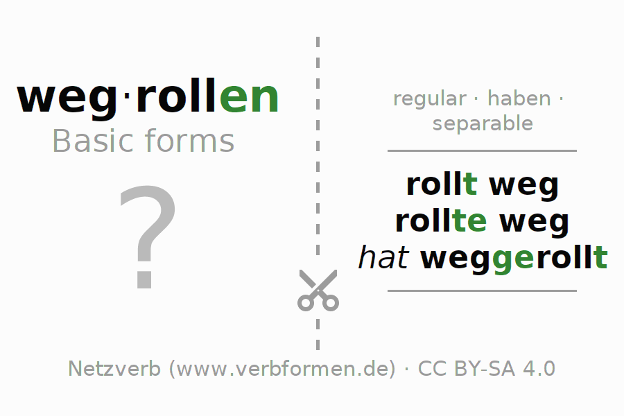 Flash cards for the conjugation of the verb wegrollen (hat)