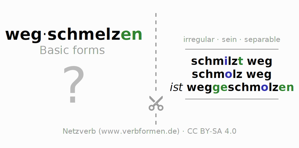 Flash cards for the conjugation of the verb wegschmelzen (ist)