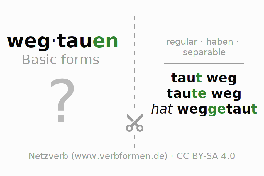 Flash cards for the conjugation of the verb wegtauen (hat)