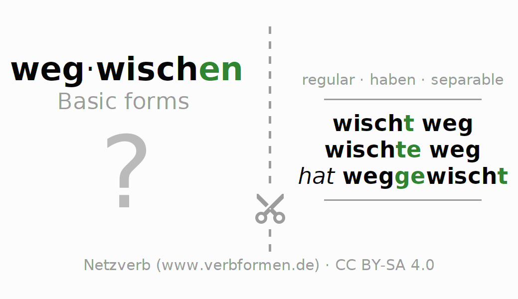 Flash cards for the conjugation of the verb wegwischen (hat)