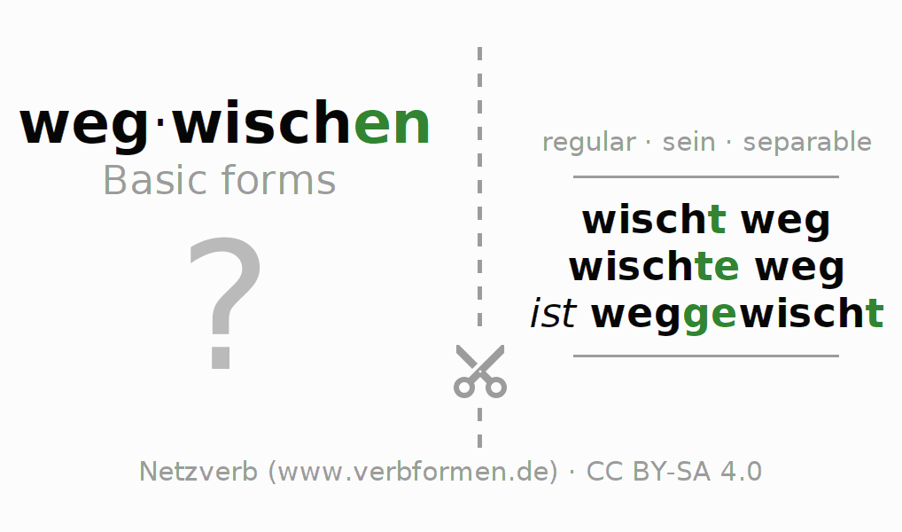 Flash cards for the conjugation of the verb wegwischen (ist)