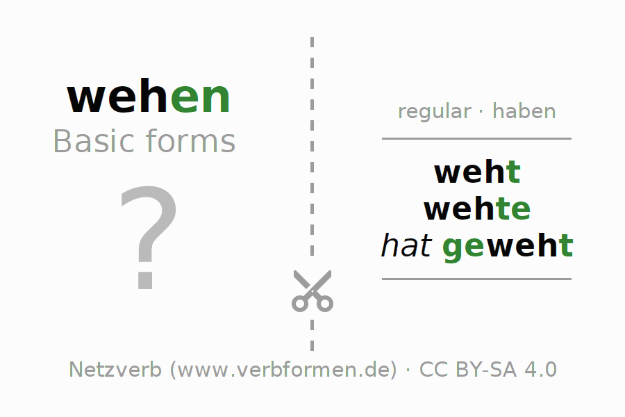 Flash cards for the conjugation of the verb wehen (hat)
