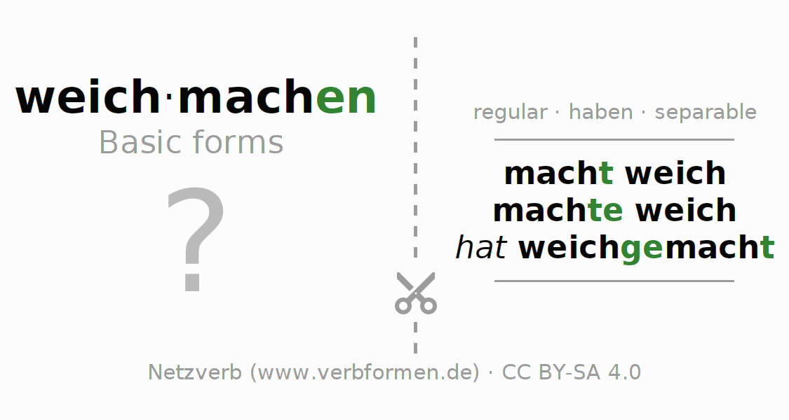 Flash cards for the conjugation of the verb weichmachen