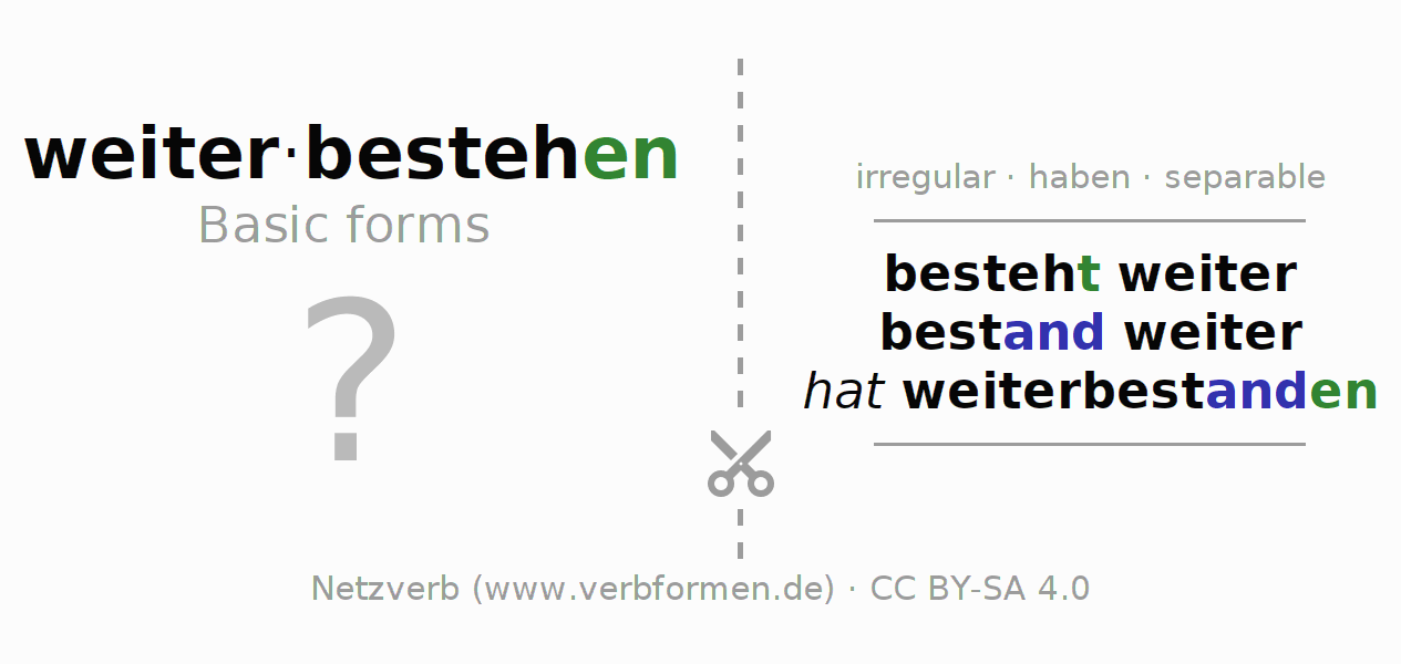 Flash cards for the conjugation of the verb weiterbestehen