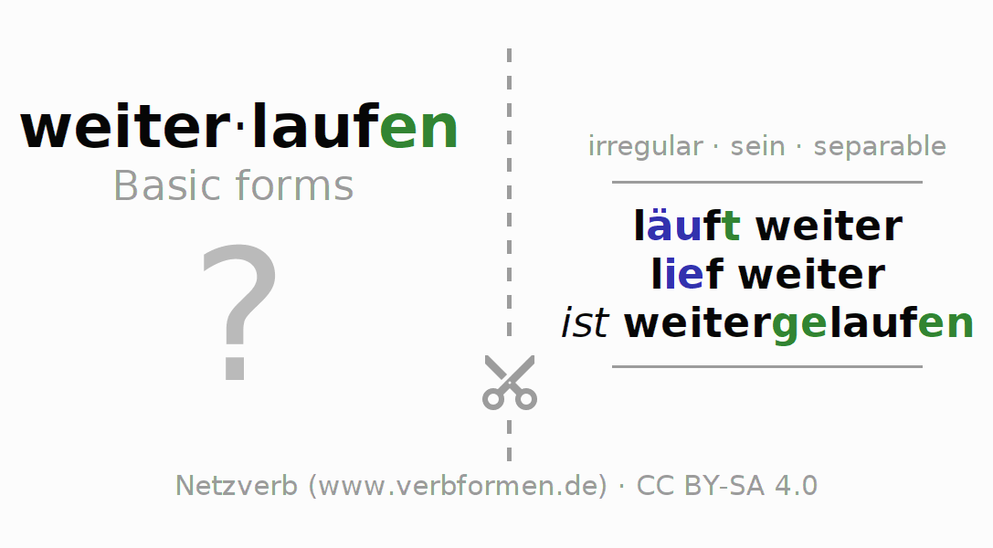 Flash cards for the conjugation of the verb weiterlaufen