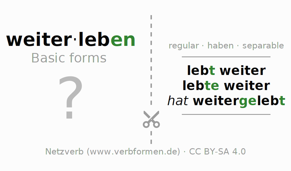 Flash cards for the conjugation of the verb weiterleben