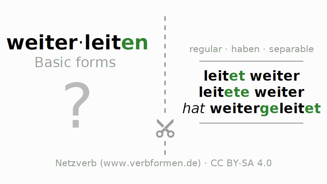 Flash cards for the conjugation of the verb weiterleiten