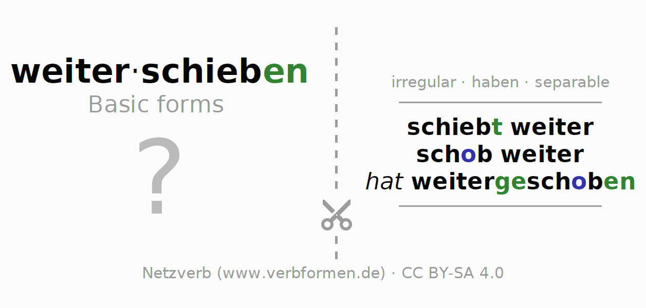 Flash cards for the conjugation of the verb weiterschieben