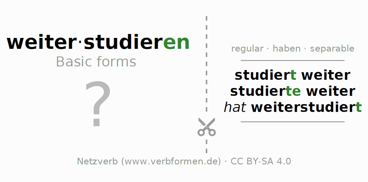 Flash cards for the conjugation of the verb weiterstudieren