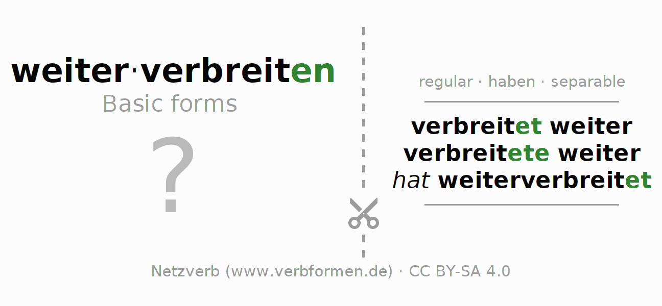 Flash cards for the conjugation of the verb weiterverbreiten