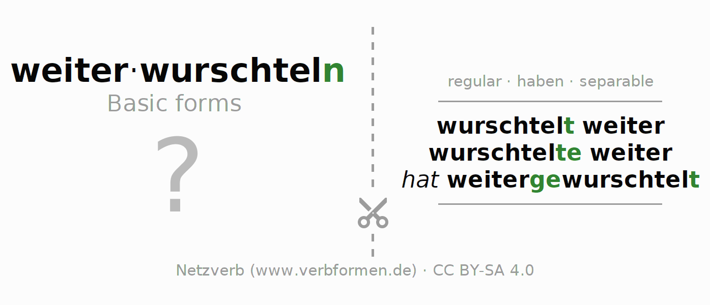 Flash cards for the conjugation of the verb weiterwurschteln