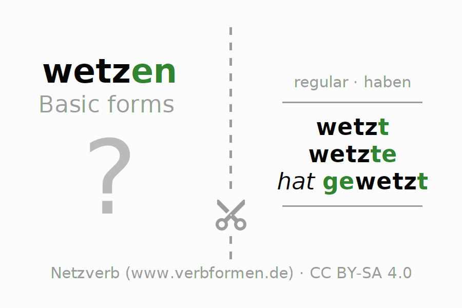 Flash cards for the conjugation of the verb wetzen (hat)