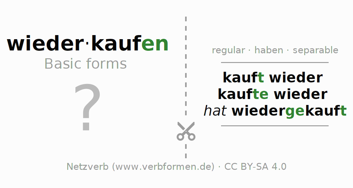Flash cards for the conjugation of the verb wiederkaufen