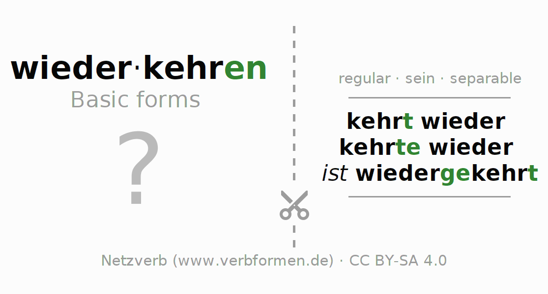 Flash cards for the conjugation of the verb wiederkehren