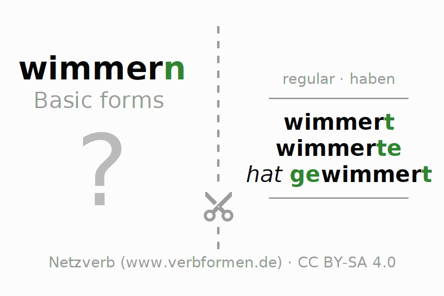 Flash cards for the conjugation of the verb wimmern