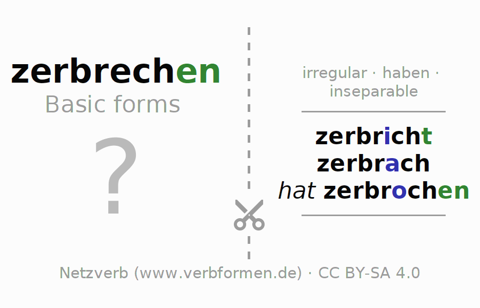 Flash cards for the conjugation of the verb zerbrechen (hat)