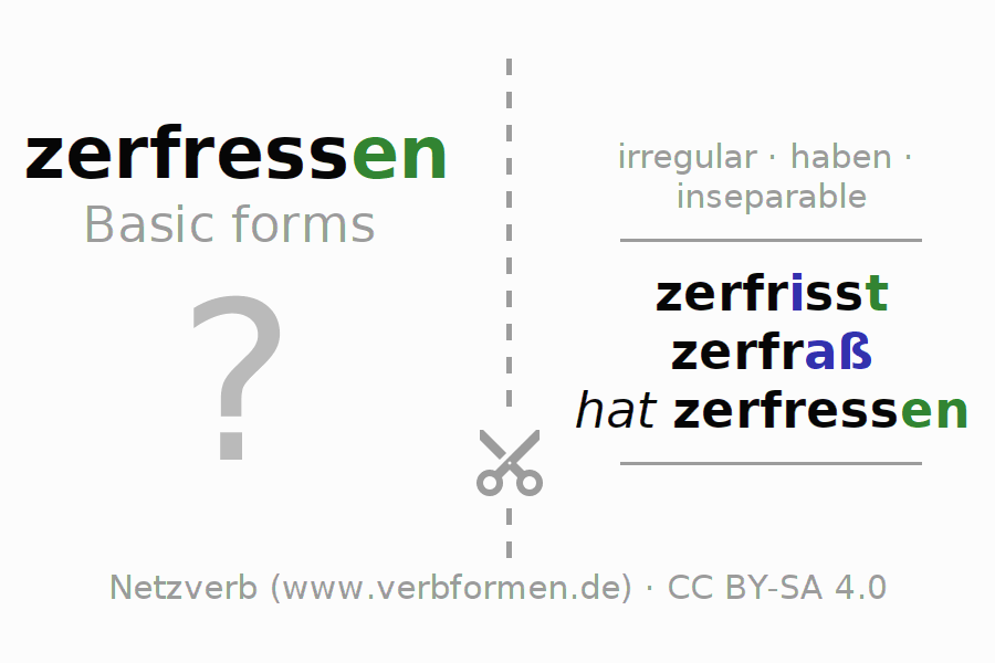 Flash cards for the conjugation of the verb zerfressen
