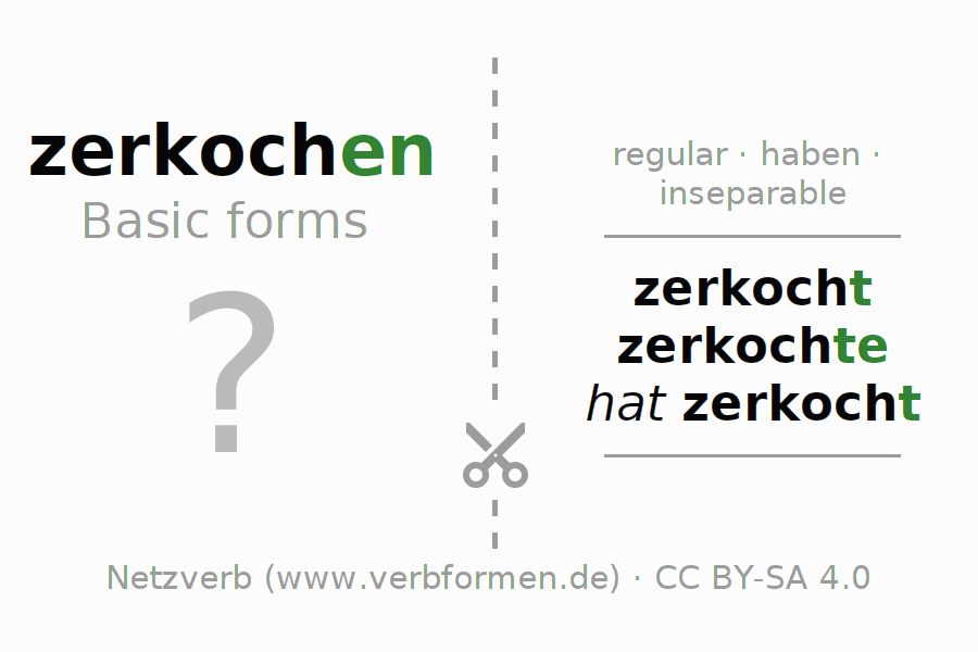 Flash cards for the conjugation of the verb zerkochen (hat)