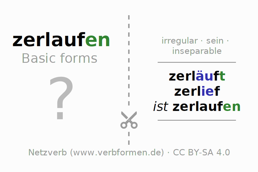 Flash cards for the conjugation of the verb zerlaufen