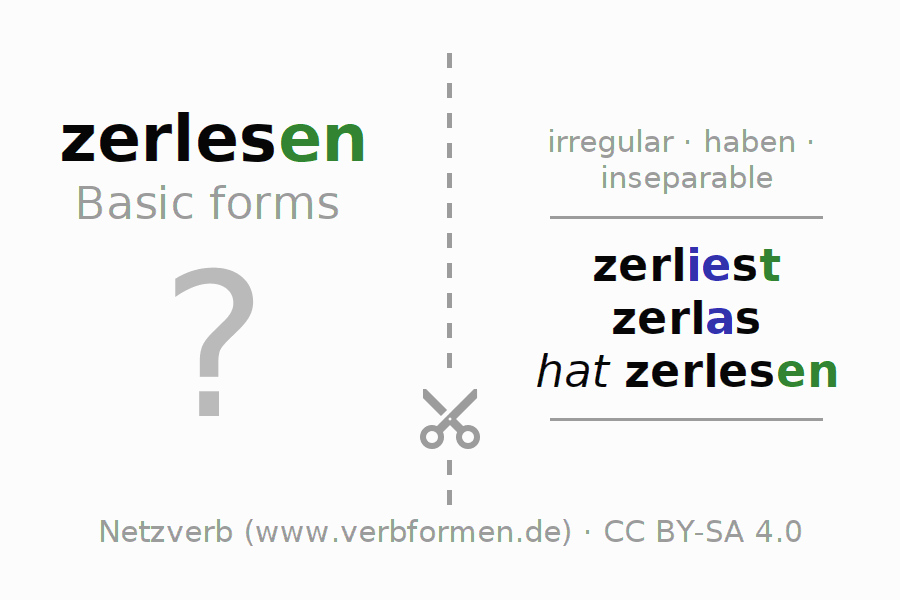 Flash cards for the conjugation of the verb zerlesen