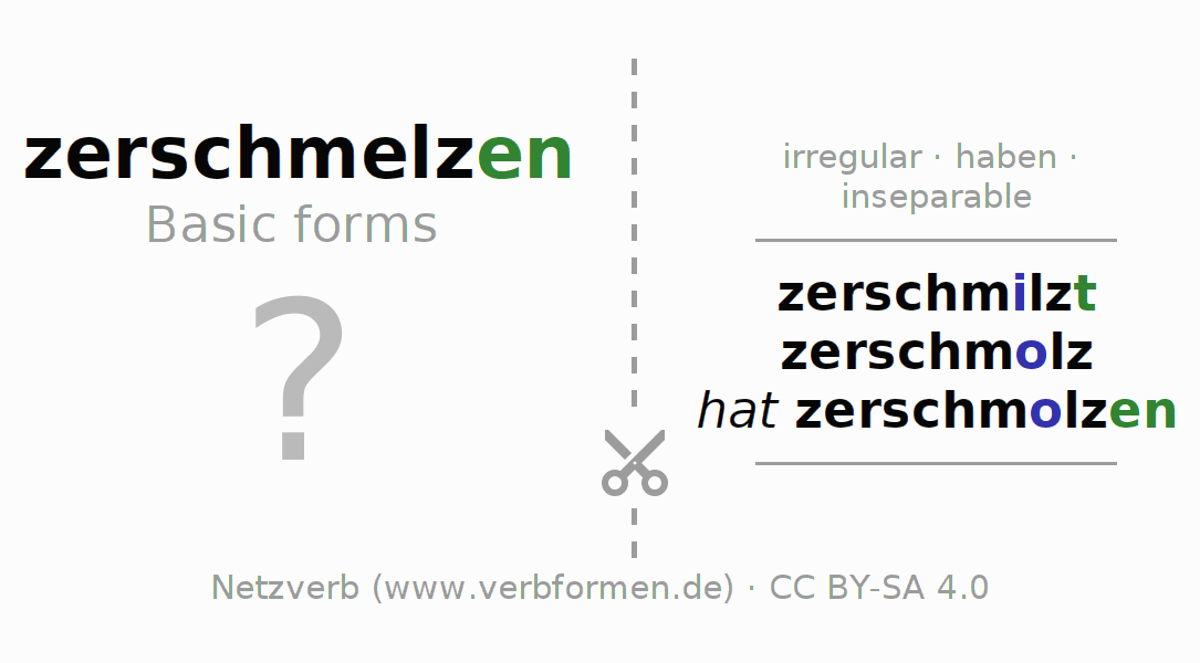 Flash cards for the conjugation of the verb zerschmelzen (hat)