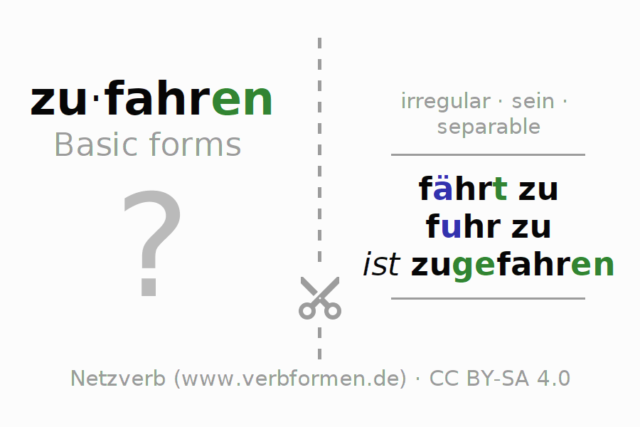 Flash cards for the conjugation of the verb zufahren (ist)