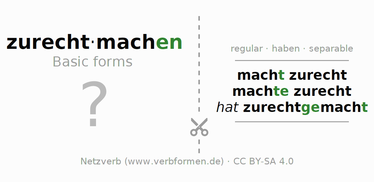 Flash cards for the conjugation of the verb zurechtmachen