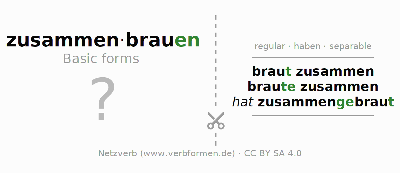 Flash cards for the conjugation of the verb zusammenbrauen