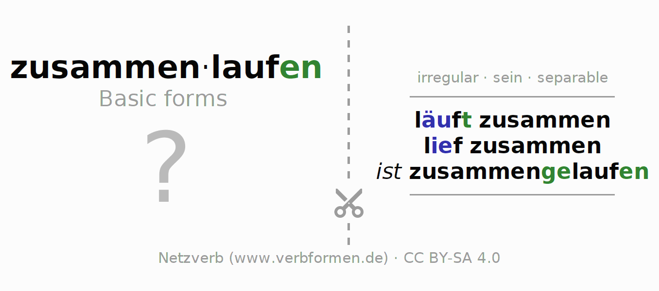 Flash cards for the conjugation of the verb zusammenlaufen