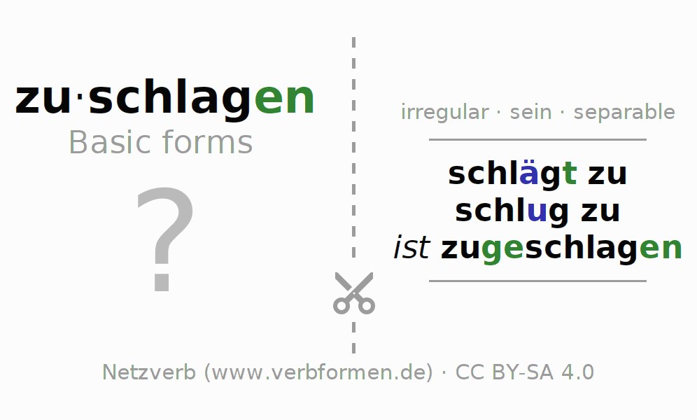Flash cards for the conjugation of the verb zuschlagen (ist)