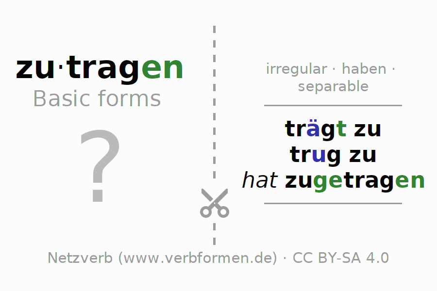 Flash cards for the conjugation of the verb zutragen