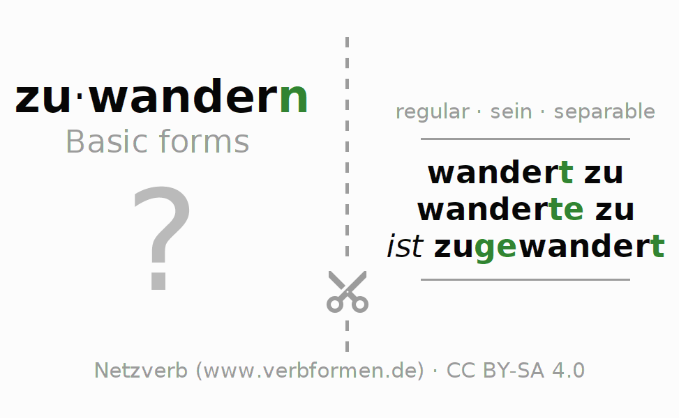 Flash cards for the conjugation of the verb zuwandern