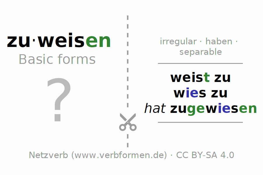 Flash cards for the conjugation of the verb zuweisen