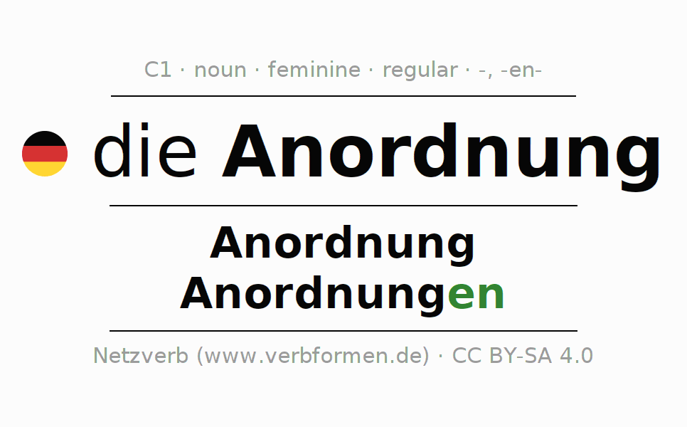 Declension | Anordnung | All Forms, Plural, Rules and Downloads