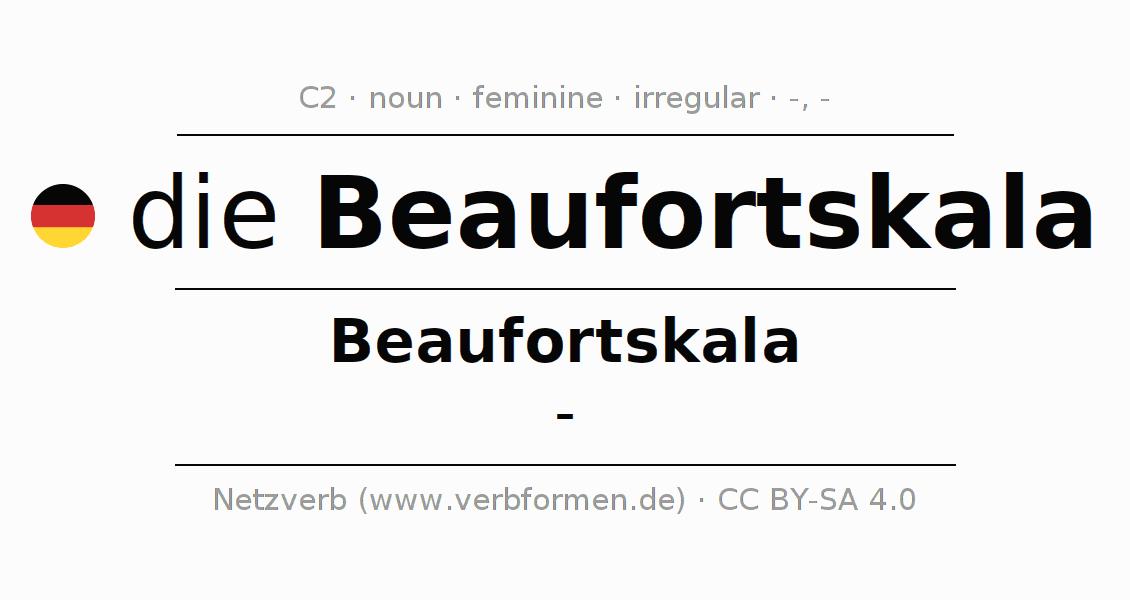 Beaufort skala