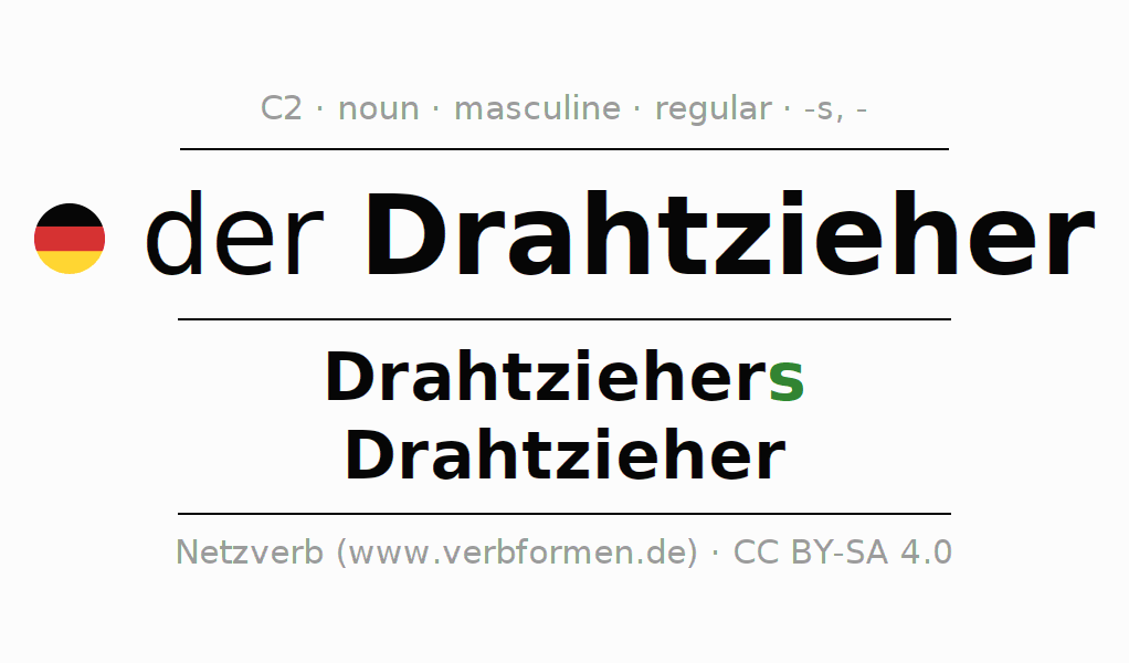Declension | Drahtzieher | All Forms, Plural, Rules and Downloads