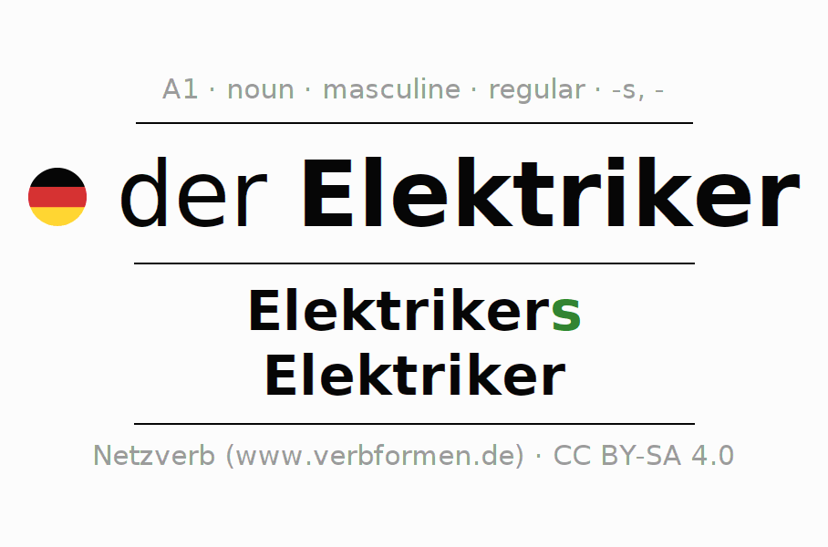Declension | Elektriker | All Forms, Plural, Rules and Downloads