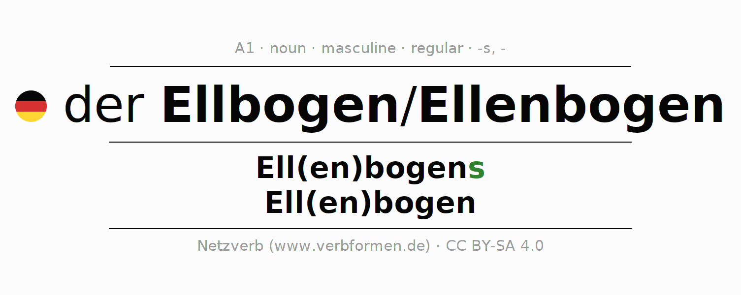 Declension | Ellbogen | All Forms, Plural, Rules and Downloads