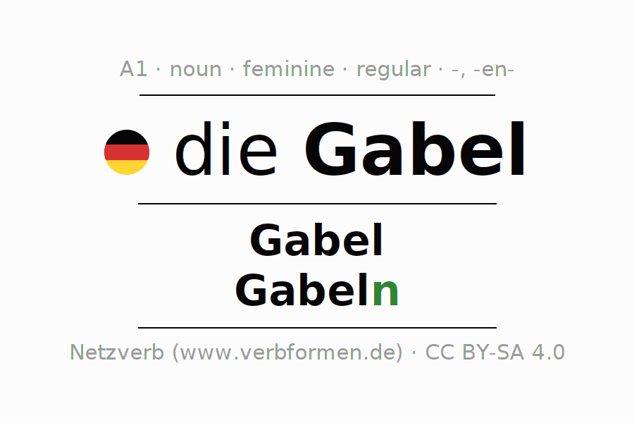 Declension | Gabel | All Forms, Plural, Rules and Downloads