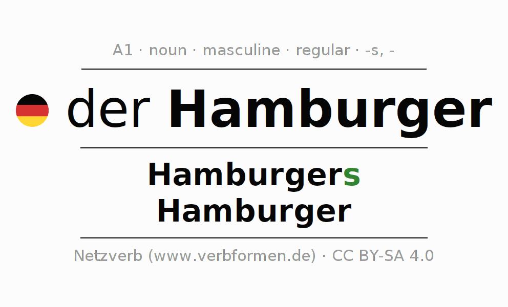 Declension | Hamburger | All Forms, Plural, Rules and Downloads on hamburger flyer, hamburger equipment, hamburger history, hamburger store, hamburger press, hamburger menu icon,