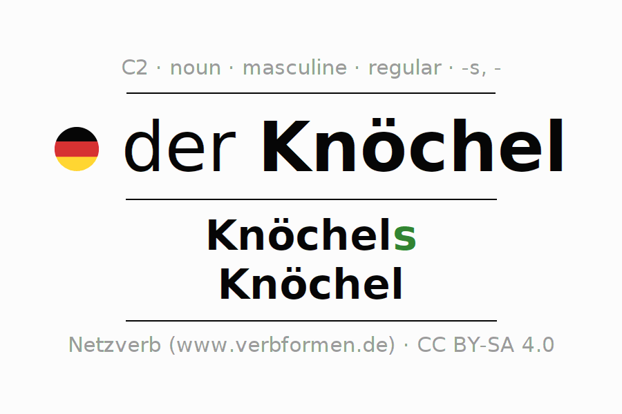 Declension | Knöchel | All Forms, Plural, Rules and Downloads