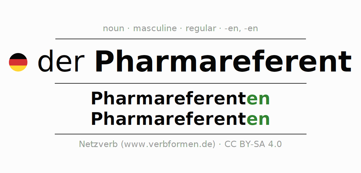 Declension | Pharmareferent | All Forms, Plural, Rules and Downloads