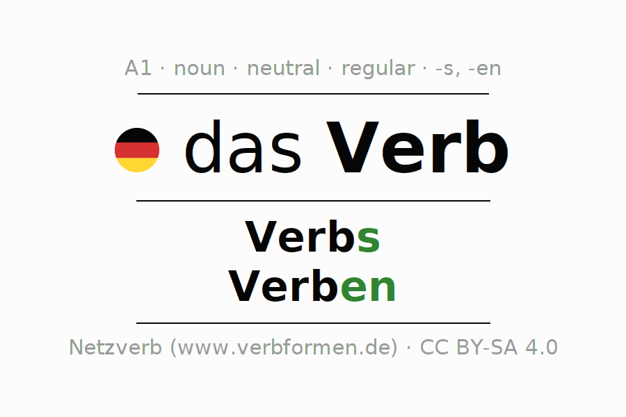 Declension   Verb   All Forms, Plural, Rules and Downloads